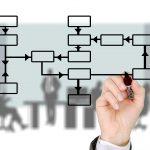 Plattformen erweitern die traditionelle betriebswirtschaftliche Logik