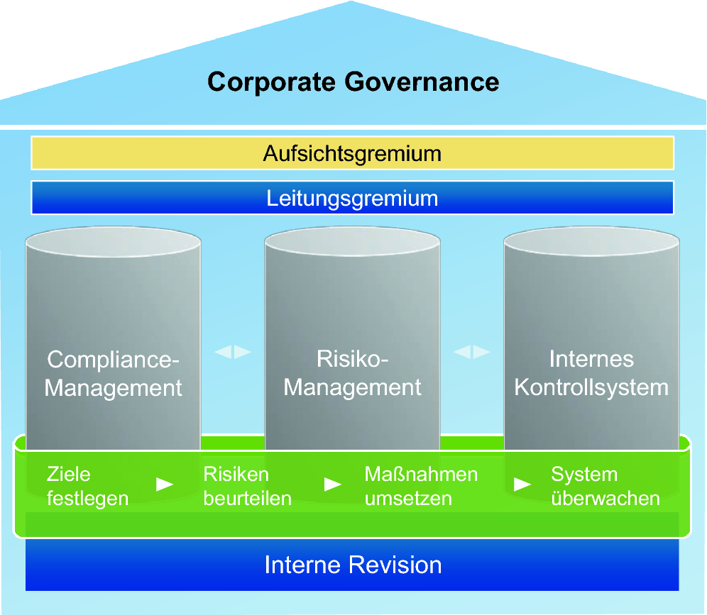 Corporate Governance Compliance 12